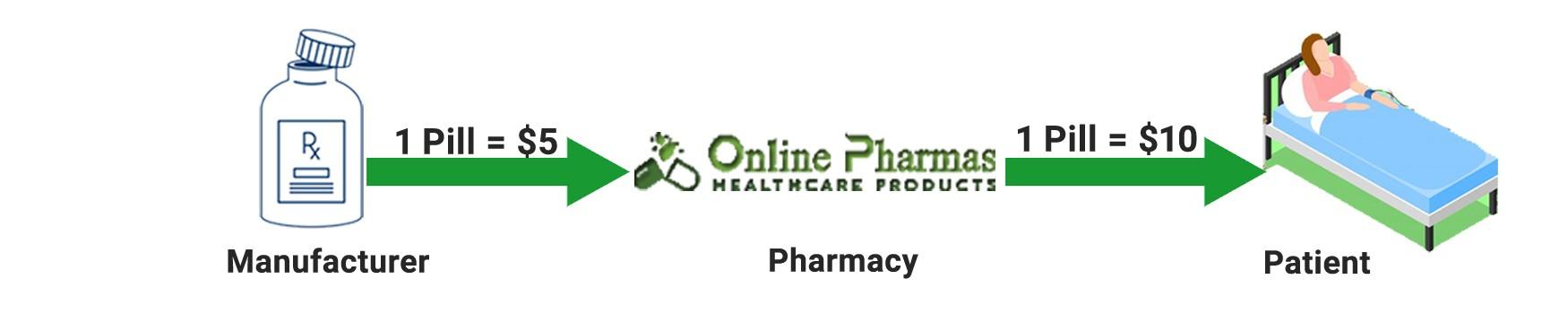 online pharmas process