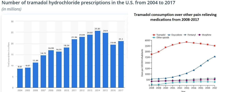 Tramadol pills statics